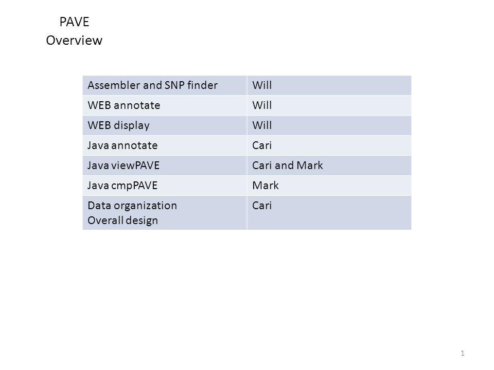 PAVE Overview Assembler and SNP finderWill WEB annotateWill WEB displayWill Java annotateCari Java viewPAVECari and Mark Java cmpPAVEMark Data organization Overall design Cari 1