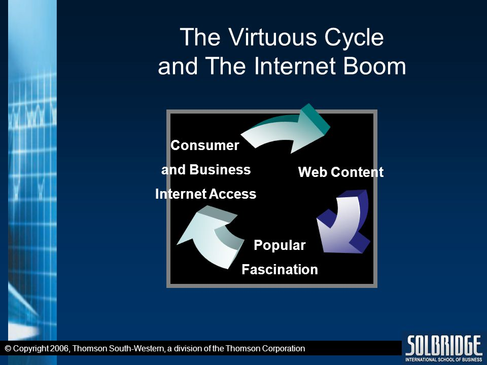 © Copyright 2006, Thomson South-Western, a division of the Thomson Corporation The Virtuous Cycle and The Internet Boom Web Content Popular Fascination Consumer and Business Internet Access
