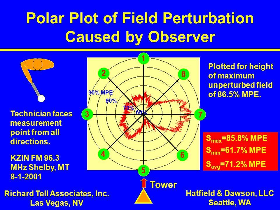Polar Plot of Field Perturbation Caused by Observer Richard Tell Associates, Inc.