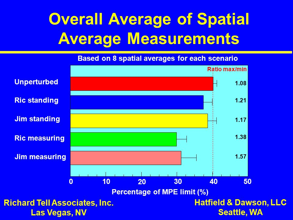 Overall Average of Spatial Average Measurements Richard Tell Associates, Inc.