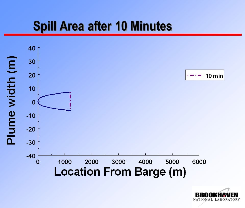 Spill Area after 10 Minutes