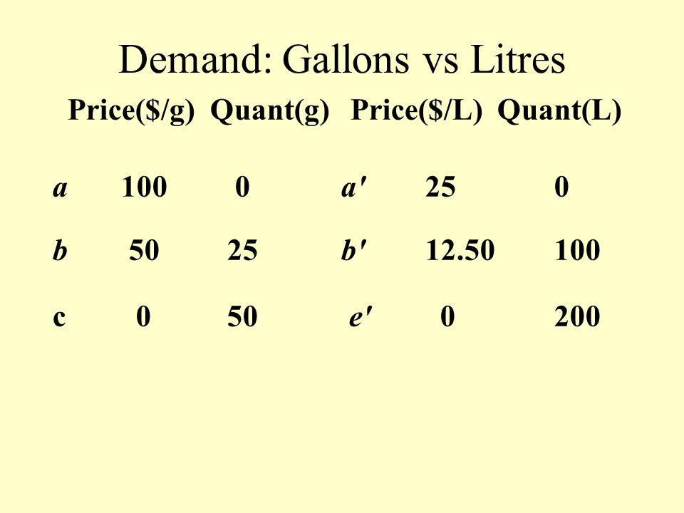 Demand: Gallons vs Litres Price($/g) Quant(g) Price($/L) Quant(L) a100 0 a' 25 0 b 50 25 b' 12.50 100 c 0 50 e' 0 200