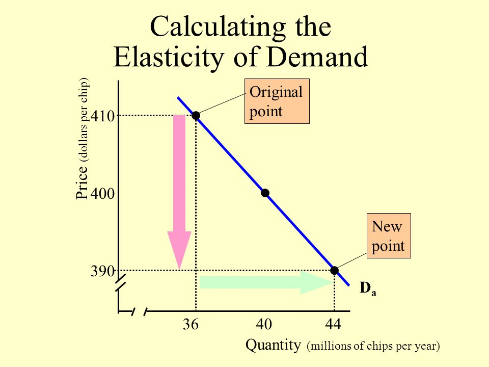 Quantity (millions of chips per year) Price (dollars per chip) 36 40 44 390 400 410 DaDa Original point New point Calculating the Elasticity of Demand