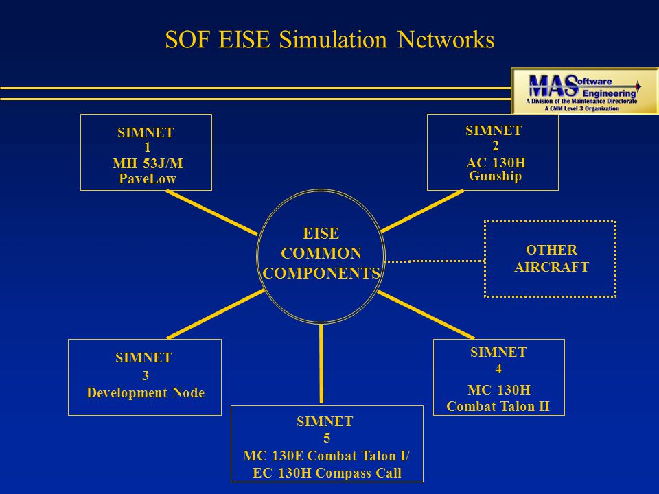 SOF EISE Simulation Networks EISE COMMON COMPONENTS SIMNET 3 Development Node SIMNET 4 MC130H Combat Talon II SIMNET 1 MH53J/M PaveLow SIMNET 2 AC130H Gunship OTHER AIRCRAFT SIMNET 5 MC130E Combat Talon I/ EC130H Compass Call