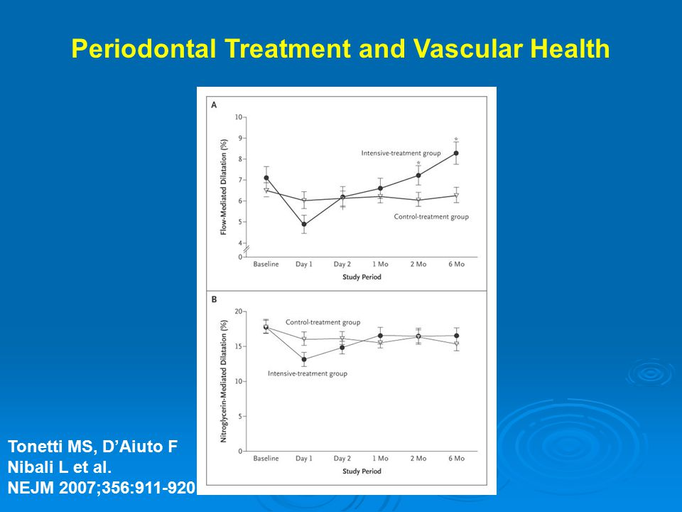 Periodontal Treatment and Vascular Health Tonetti MS, D'Aiuto F Nibali L et al. NEJM 2007;356:911-920
