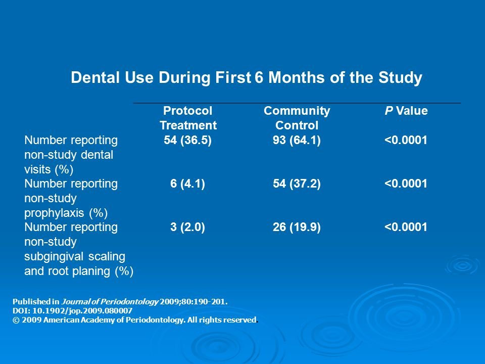 Protocol Treatment Community Control P Value Number reporting non-study dental visits (%) 54 (36.5)93 (64.1)<0.0001 Number reporting non-study prophyl