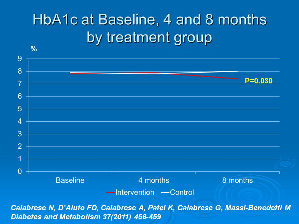 HbA1c at Baseline, 4 and 8 months by treatment group % P=0.030 Calabrese N, D'Aiuto FD, Calabrese A, Patel K, Calabrese G, Massi-Benedetti M Diabetes and Metabolism 37(2011) 456-459
