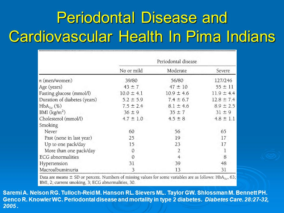 Periodontal Disease and Cardiovascular Health In Pima Indians Saremi A.