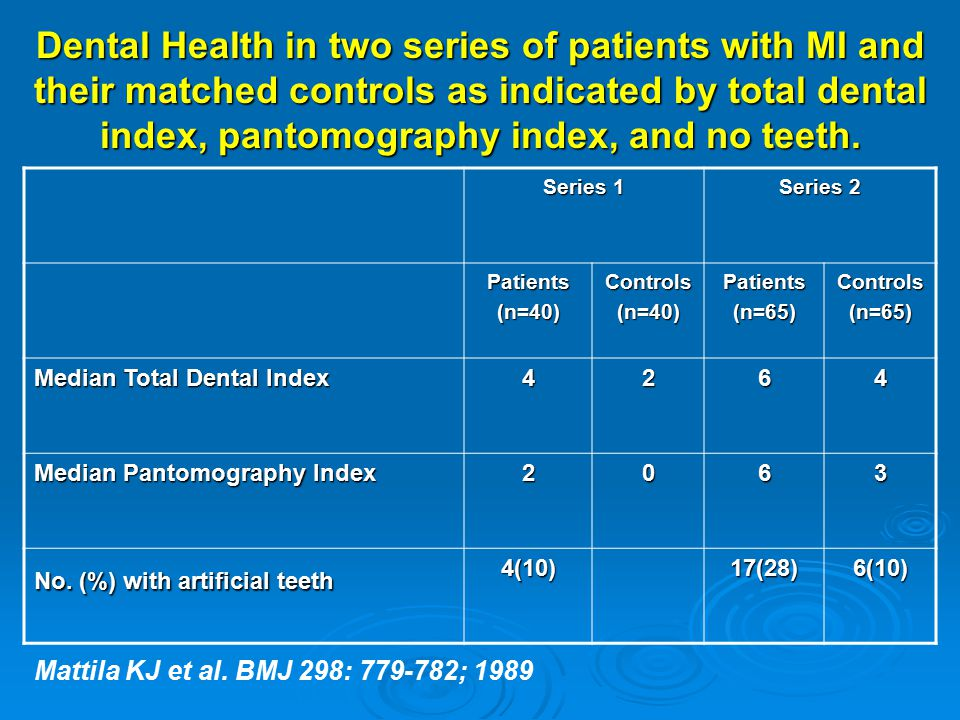 Dental Health in two series of patients with MI and their matched controls as indicated by total dental index, pantomography index, and no teeth. Seri