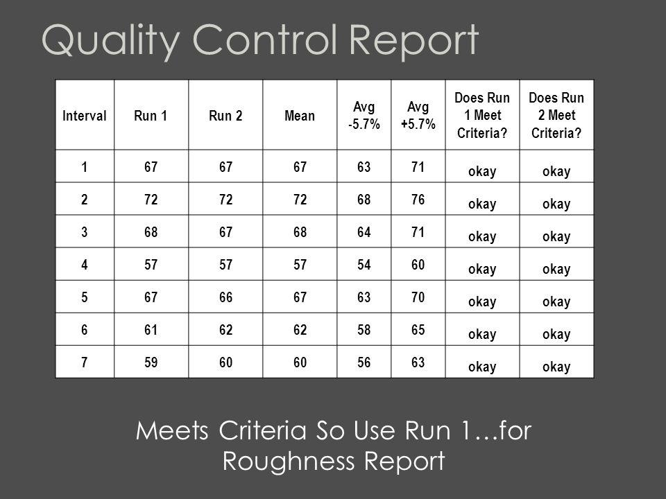 Quality Control Report IntervalRun 1Run 2Mean Avg -5.7% Avg +5.7% Does Run 1 Meet Criteria.