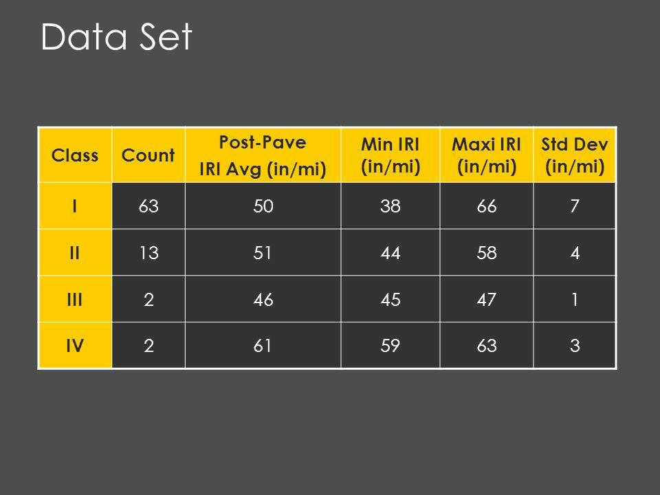 Data Set ClassCount Post-Pave IRI Avg (in/mi) Min IRI (in/mi) Maxi IRI (in/mi) Std Dev (in/mi) I 635038667 II 135144584 III 24645471 IV 26159633
