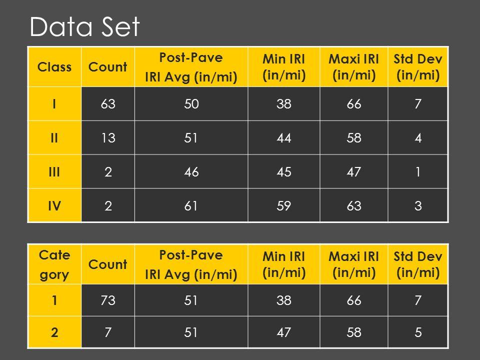 Data Set ClassCount Post-Pave IRI Avg (in/mi) Min IRI (in/mi) Maxi IRI (in/mi) Std Dev (in/mi) I 635038667 II 135144584 III 24645471 IV 26159633 Cate gory Count Post-Pave IRI Avg (in/mi) Min IRI (in/mi) Maxi IRI (in/mi) Std Dev (in/mi) 1 735138667 2 75147585