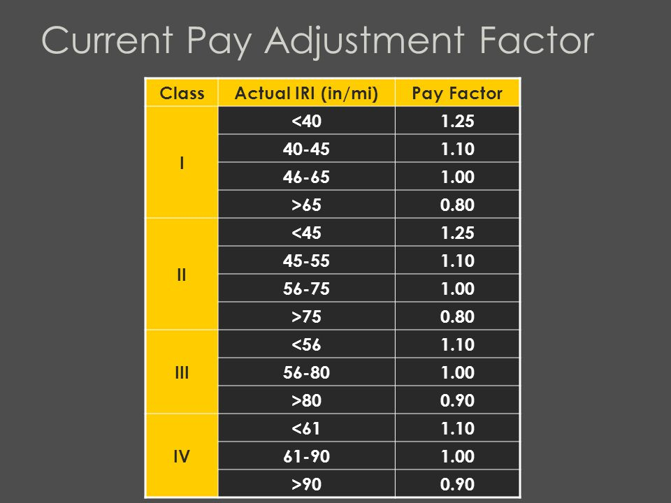 Current Pay Adjustment Factor ClassActual IRI (in/mi)Pay Factor I <401.25 40-451.10 46-651.00 >650.80 II <451.25 45-551.10 56-751.00 >750.80 III <561.10 56-801.00 >800.90 IV <611.10 61-901.00 >900.90