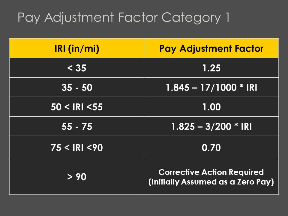 Pay Adjustment Factor Category 1 IRI (in/mi)Pay Adjustment Factor < 351.25 35 - 501.845 – 17/1000 * IRI 50 < IRI <551.00 55 - 751.825 – 3/200 * IRI 75 < IRI <900.70 > 90 Corrective Action Required (Initially Assumed as a Zero Pay)