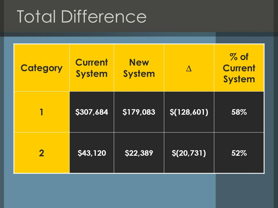 Total Difference Category Current System New System  % of Current System 1 $307,684$179,083$(128,601)58% 2 $43,120$22,389$(20,731)52%
