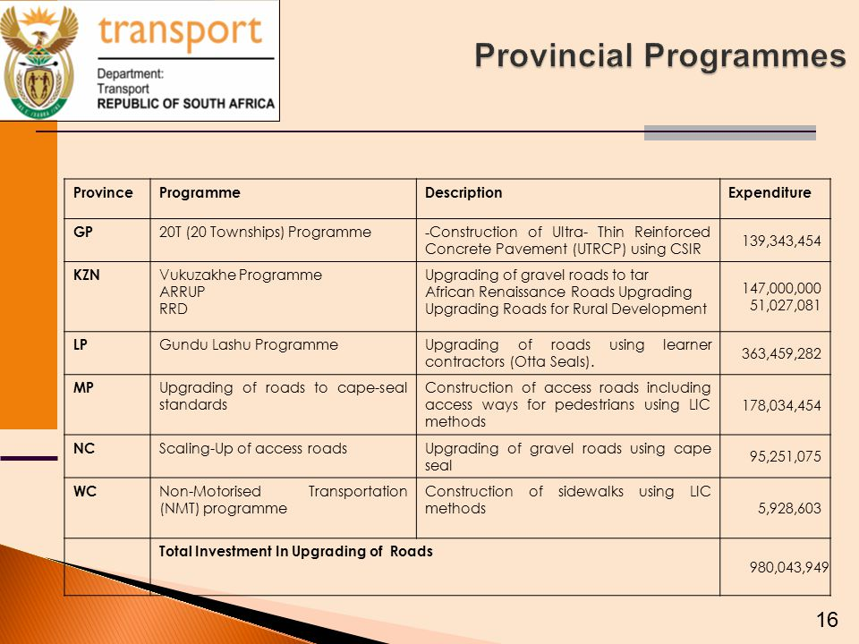 16 ProvinceProgrammeDescriptionExpenditure GP 20T (20 Townships) Programme - Construction of Ultra- Thin Reinforced Concrete Pavement (UTRCP) using CSIR 139,343,454 KZN Vukuzakhe Programme ARRUP RRD Upgrading of gravel roads to tar African Renaissance Roads Upgrading Upgrading Roads for Rural Development 147,000,000 51,027,081 LP Gundu Lashu ProgrammeUpgrading of roads using learner contractors (Otta Seals).
