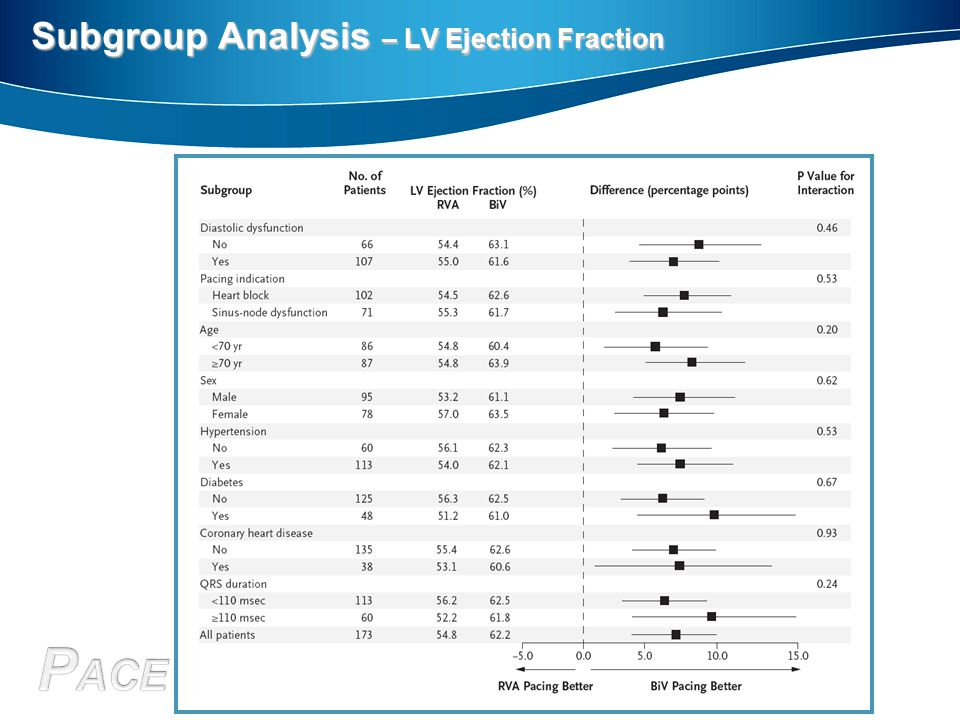 Subgroup Analysis – LV Ejection Fraction
