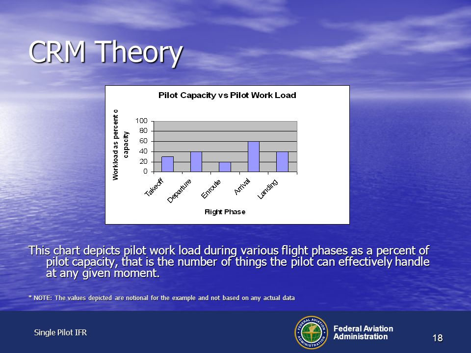 Single Pilot IFR Single Pilot IFR Federal Aviation Administration 18 CRM Theory This chart depicts pilot work load during various flight phases as a percent of pilot capacity, that is the number of things the pilot can effectively handle at any given moment.