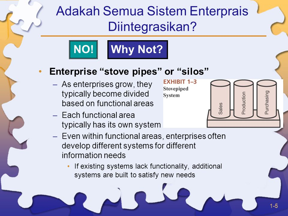 1-6 Common Integration Attempts Integrate the end results –Let each functional area have its own system and require them to submit end results in a standardized format that can be merged with results from other areas Integrate similar types of systems –All financial areas use same system –All manufacturing areas use same system –All areas associated with human resources use same system –Etc…… However, each of those systems are different from each other Enterprise Systems –May be created from scratch –May be based on packaged software (e.g.
