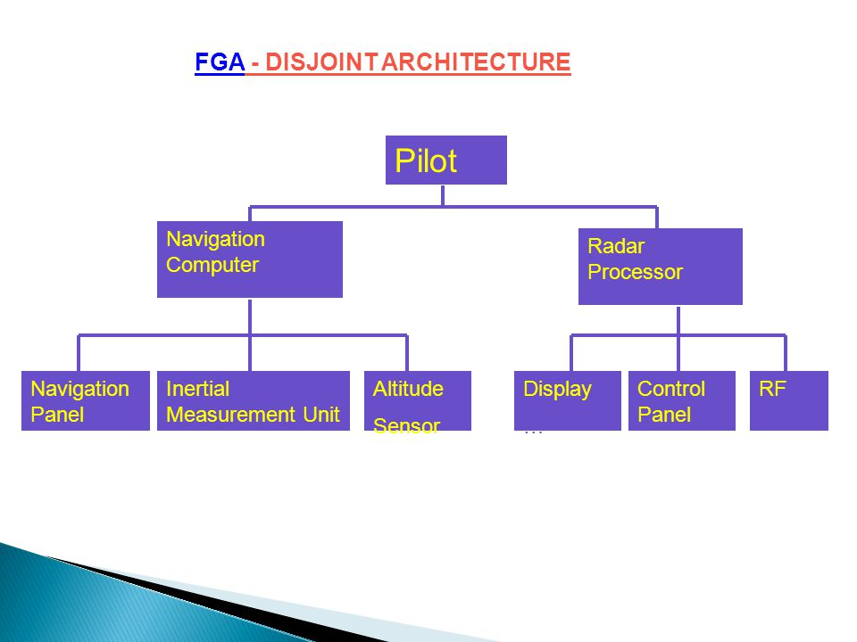 FGA - DISJOINT ARCHITECTURE The early avionics systems were stand alone black boxes where each functional area had separate, dedicated sensors, proces