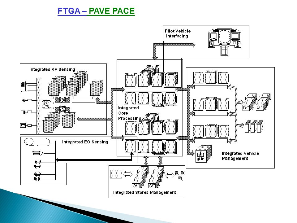 FTGA - WHY PAVE PACE Modularity concepts cuts down the cost of the avionics related to VMS, Mission Processing, PVI and SMS The sensor costs accounts