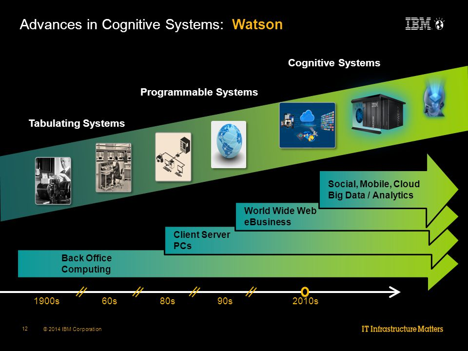 © 2014 IBM Corporation 12 Advances in Cognitive Systems – Watson Tabulating Systems Programmable Systems Cognitive Systems 90s80s60s2010s1900s Advances in Cognitive Systems: Watson Back Office Computing Client Server PCs World Wide Web eBusiness Social, Mobile, Cloud Big Data / Analytics
