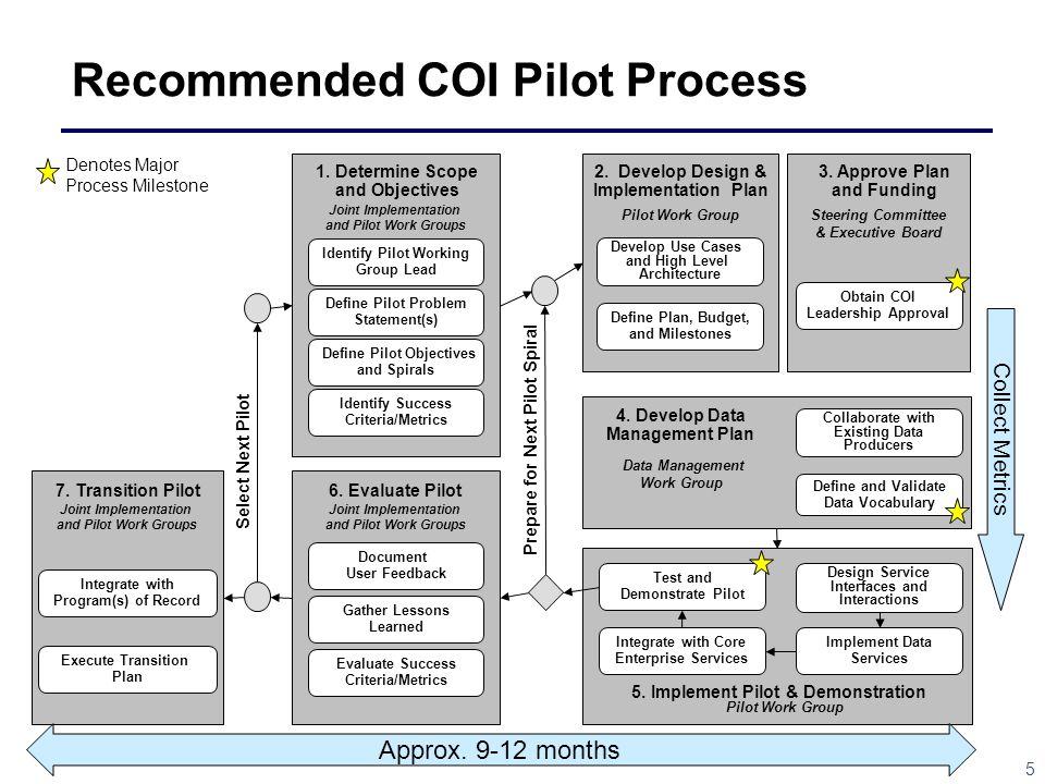 5 Joint Implementation and Pilot Work Groups Define Pilot Problem Statement(s) Define Pilot Objectives and Spirals Identify Success Criteria/Metrics 1