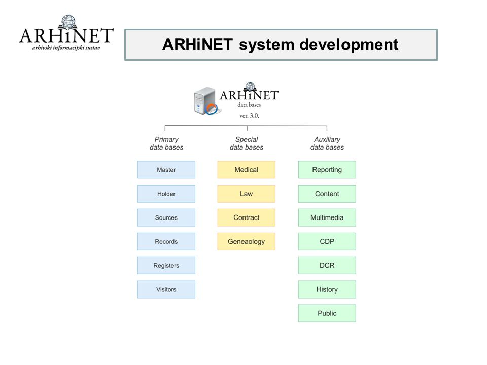 ARHiNET system development