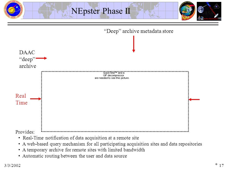 3/3/200217 NEpster Phase II Provides: Real-Time notification of data acquisition at a remote site A web-based query mechanism for all participating acquisition sites and data repositories A temporary archive for remote sites with limited bandwidth Automatic routing between the user and data source DAAC deep archive Real Time Deep archive metadata store *