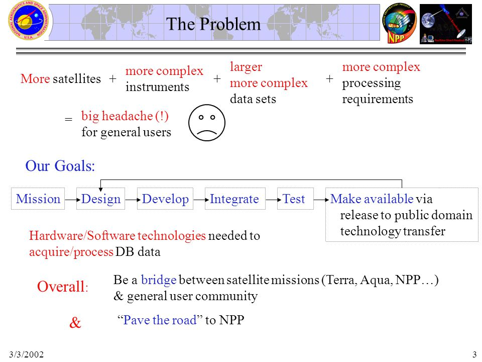 3/3/20023 The Problem More satellites more complex instruments + larger more complex data sets more complex processing requirements ++ = big headache (!) for general users Our Goals: DesignDevelopIntegrateTest Hardware/Software technologies needed to acquire/process DB data Make available via release to public domain technology transfer Overall : Be a bridge between satellite missions (Terra, Aqua, NPP…) & general user community & Pave the road to NPP Mission