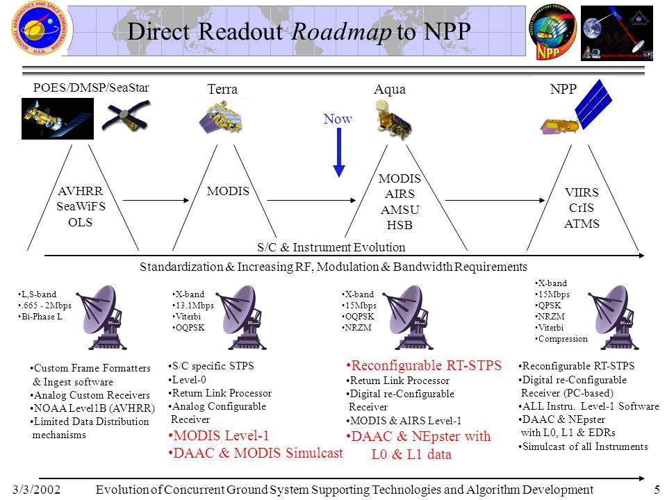 3/3/20025 Direct Readout Roadmap to NPP POES/DMSP/SeaStar TerraAqua AVHRR SeaWiFS OLS MODIS AIRS AMSU HSB NPP VIIRS CrIS ATMS Evolution of Concurrent Ground System Supporting Technologies and Algorithm Development Standardization & Increasing RF, Modulation & Bandwidth Requirements S/C & Instrument Evolution Custom Frame Formatters & Ingest software Analog Custom Receivers NOAA Level1B (AVHRR) Limited Data Distribution mechanisms L,S-band.665 - 2Mbps Bi-Phase L X-band 13.1Mbps Viterbi OQPSK X-band 15Mbps OQPSK NRZM X-band 15Mbps QPSK NRZM Viterbi Compression S/C specific STPS Level-0 Return Link Processor Analog Configurable Receiver MODIS Level-1 DAAC & MODIS Simulcast Reconfigurable RT-STPS Return Link Processor Digital re-Configurable Receiver MODIS & AIRS Level-1 DAAC & NEpster with L0 & L1 data Reconfigurable RT-STPS Digital re-Configurable Receiver (PC-based) ALL Instru.