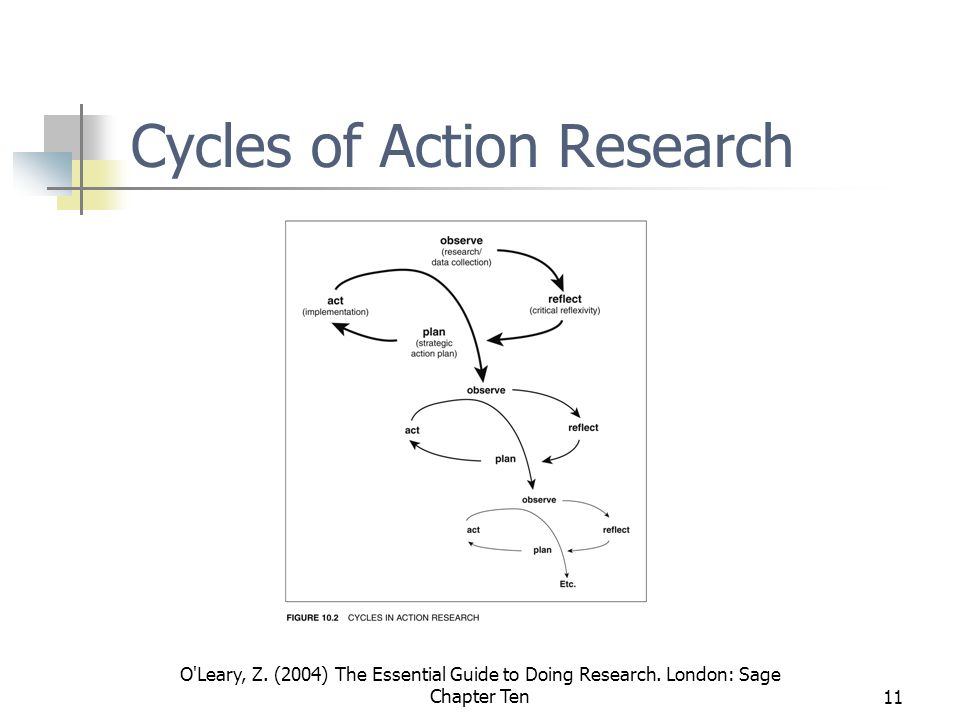 O Leary, Z. (2004) The Essential Guide to Doing Research.