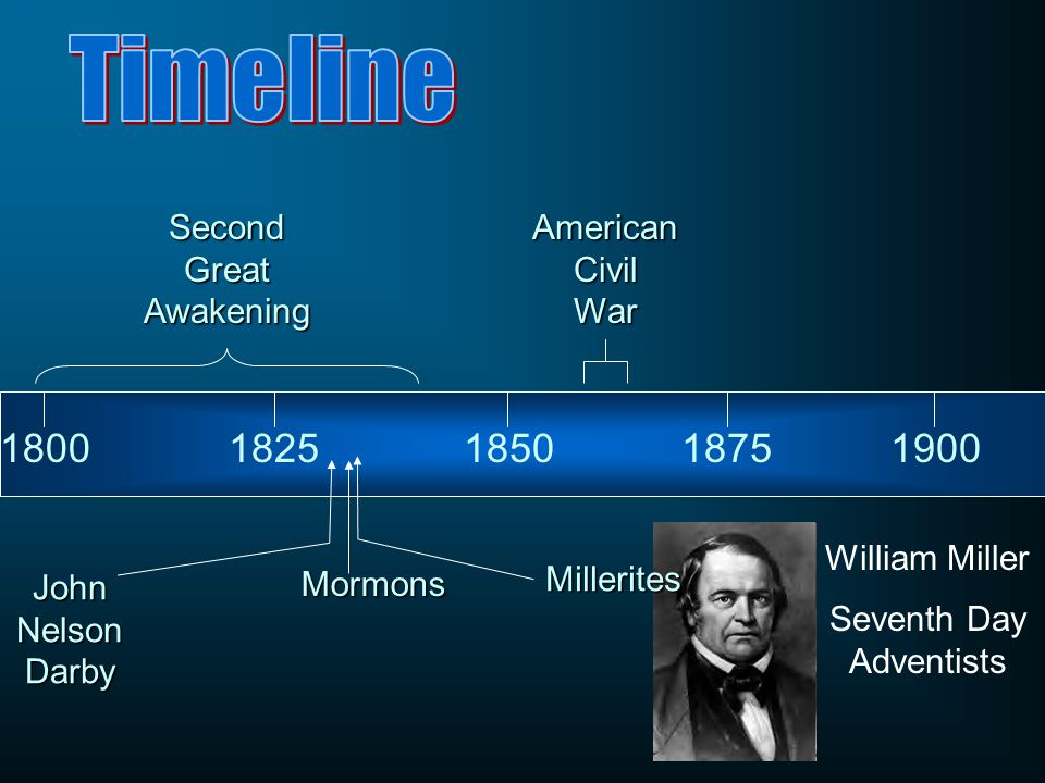 18001825185018751900 Second Great Awakening American Civil War John Nelson Darby Mormons Millerites William Miller Seventh Day Adventists