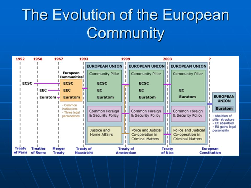 The Evolution of the European Community
