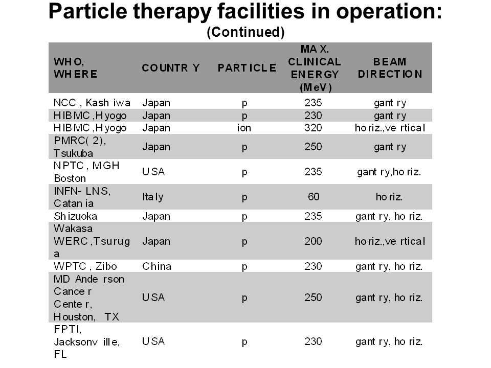 Particle therapy facilities in operation: (Continued)