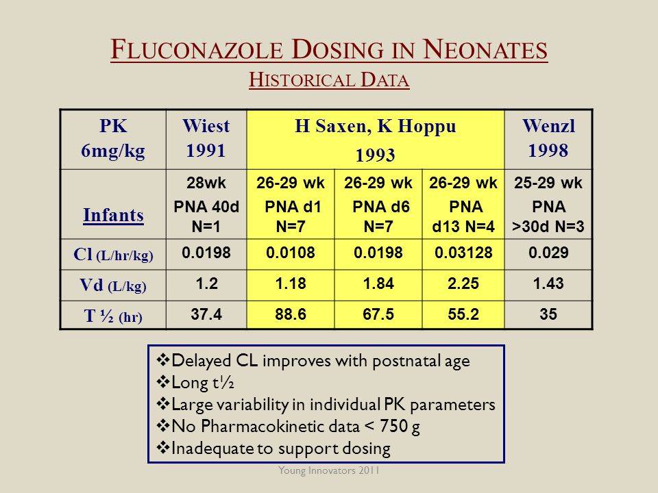 Young Innovators 2011 F LUCONAZOLE D OSING IN N EONATES H ISTORICAL D ATA PK 6mg/kg Wiest 1991 H Saxen, K Hoppu 1993 Wenzl 1998 Infants 28wk PNA 40d N=1 26-29 wk PNA d1 N=7 26-29 wk PNA d6 N=7 26-29 wk PNA d13 N=4 25-29 wk PNA >30d N=3 Cl (L/hr/kg) 0.01980.01080.01980.031280.029 Vd (L/kg) 1.21.181.842.251.43 T ½ (hr) 37.488.667.555.235  Delayed CL improves with postnatal age  Long t½  Large variability in individual PK parameters  No Pharmacokinetic data < 750 g  Inadequate to support dosing