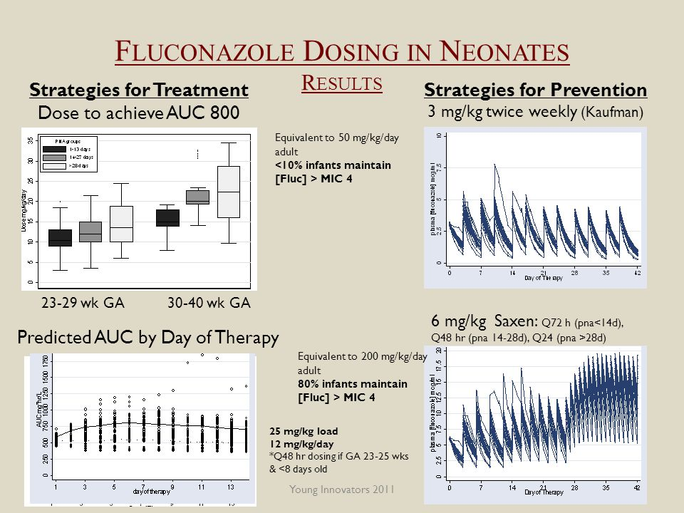 Young Innovators 2011 F LUCONAZOLE D OSING IN N EONATES R ESULTS Strategies for Prevention 3 mg/kg twice weekly (Kaufman) 6 mg/kg Saxen: Q72 h (pna<14d), Q48 hr (pna 14-28d), Q24 (pna >28d) Strategies for Treatment Dose to achieve AUC 800 23-29 wk GA 30-40 wk GA 25 mg/kg load 12 mg/kg/day *Q48 hr dosing if GA 23-25 wks & <8 days old Predicted AUC by Day of Therapy Equivalent to 50 mg/kg/day adult MIC 4 Equivalent to 200 mg/kg/day adult 80% infants maintain [Fluc] > MIC 4