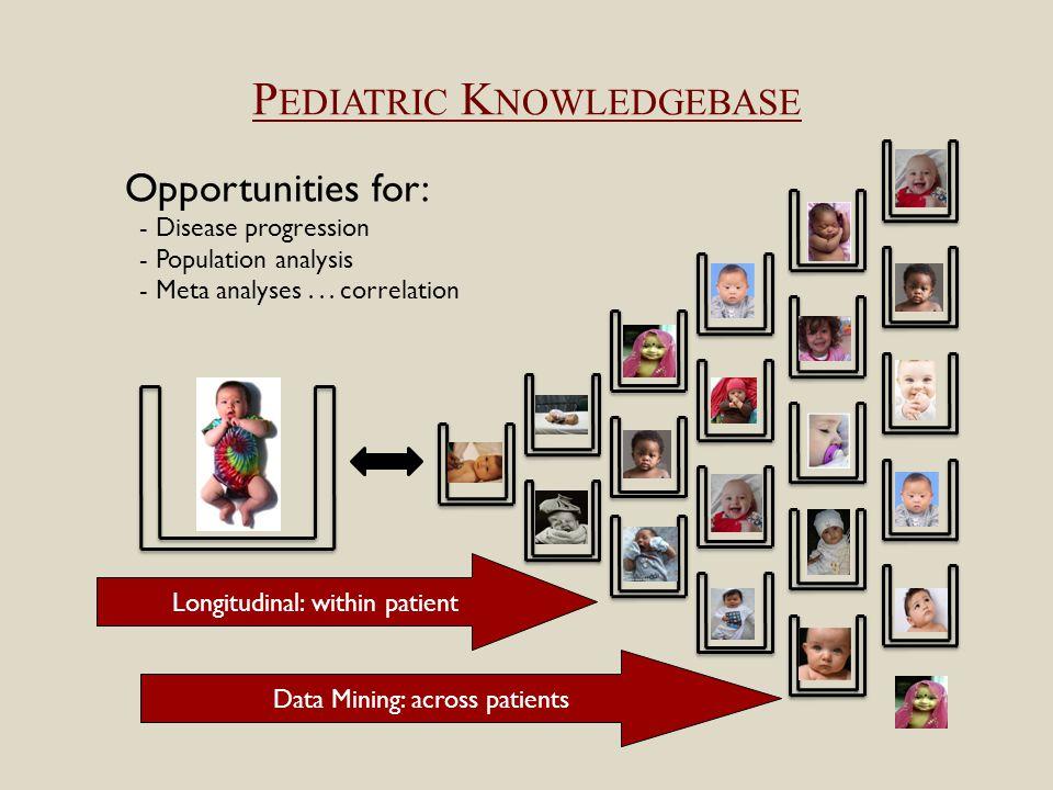 P EDIATRIC K NOWLEDGEBASE Opportunities for: - Disease progression - Population analysis - Meta analyses...