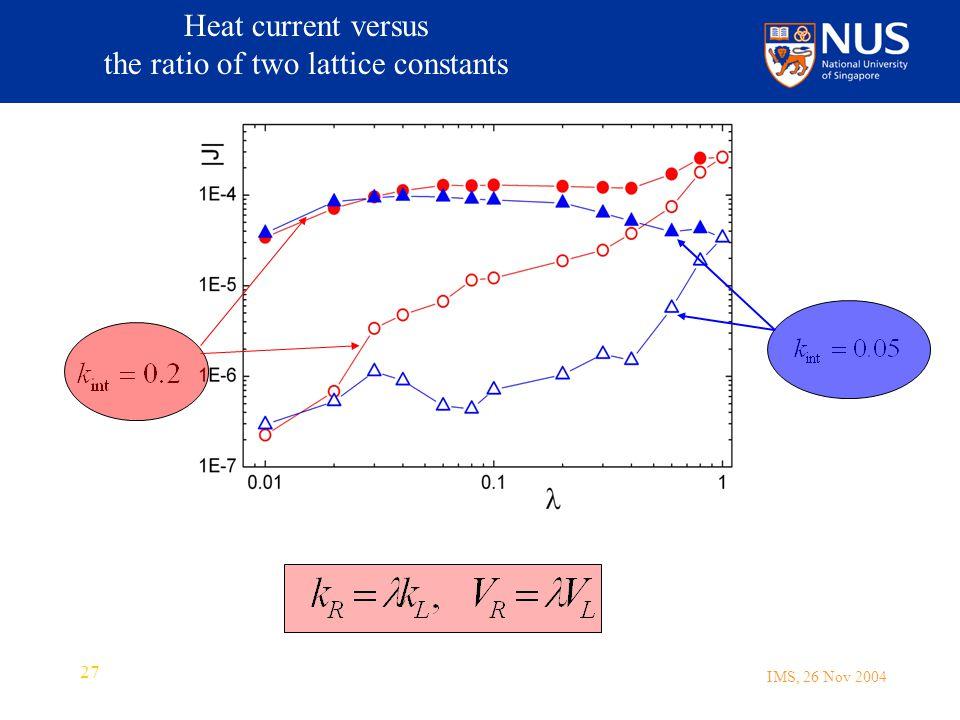 IMS, 26 Nov 2004 27 Heat current versus the ratio of two lattice constants