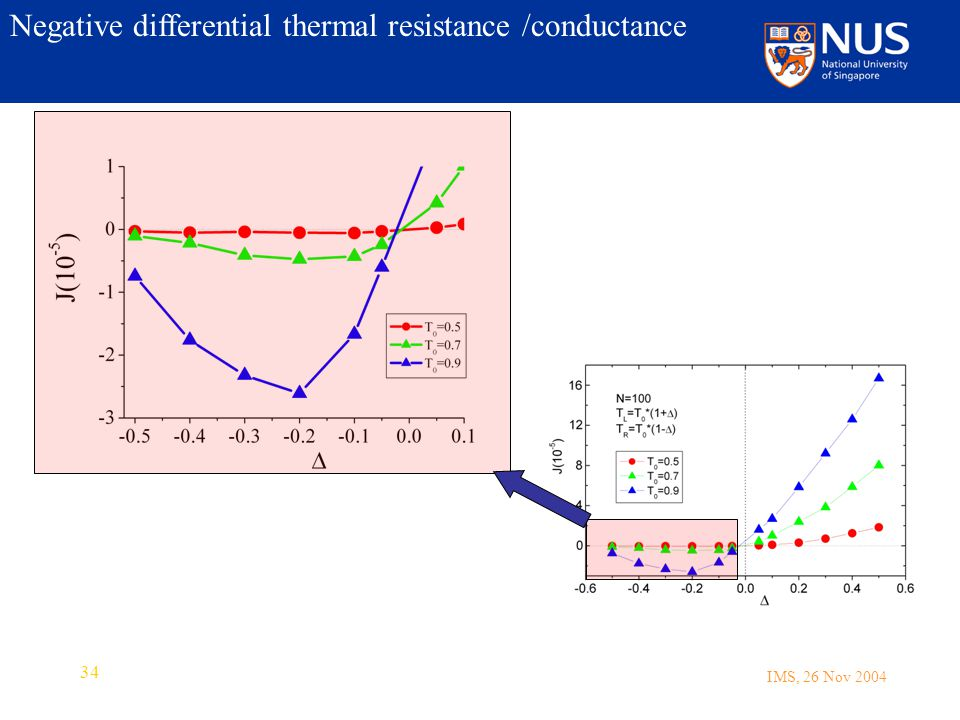 IMS, 26 Nov 2004 34 Negative differential thermal resistance /conductance