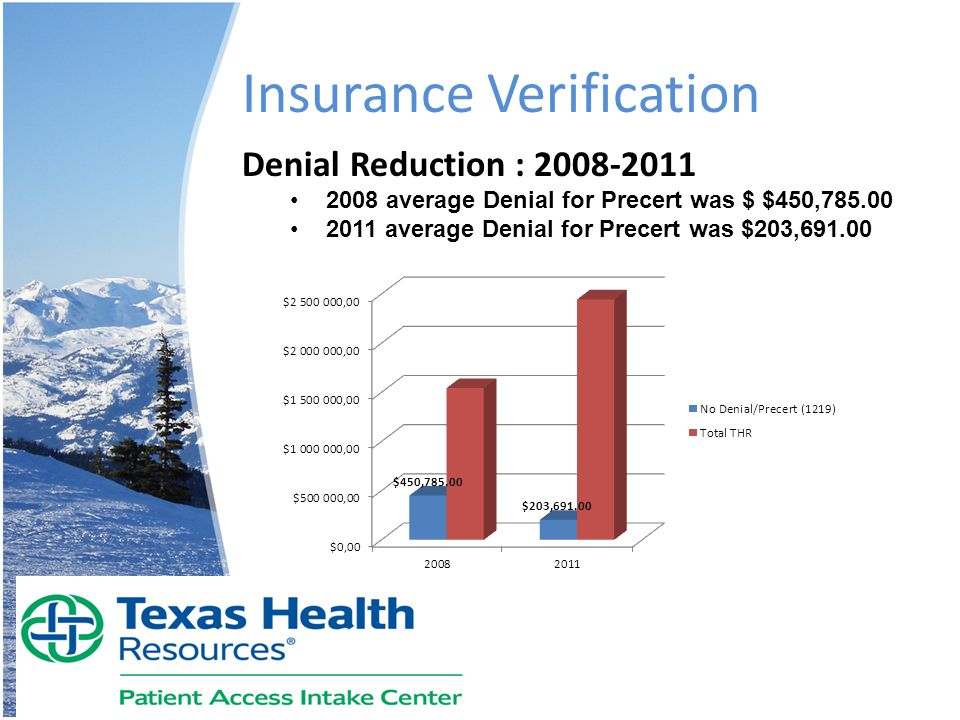 Insurance Verification Denial Reduction : 2008-2011 2008 average Denial for Precert was $ $450,785.00 2011 average Denial for Precert was $203,691.00