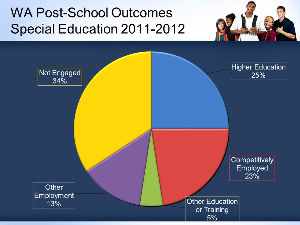 WA Post-School Outcomes Special Education 2011-2012