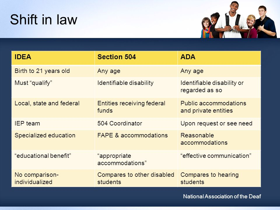 Shift in law IDEASection 504ADA Birth to 21 years oldAny age Must qualify Identifiable disabilityIdentifiable disability or regarded as so Local, state and federalEntities receiving federal funds Public accommodations and private entities IEP team504 CoordinatorUpon request or see need Specialized educationFAPE & accommodationsReasonable accommodations educational benefit appropriate accommodations effective communication No comparison- individualized Compares to other disabled students Compares to hearing students National Association of the Deaf