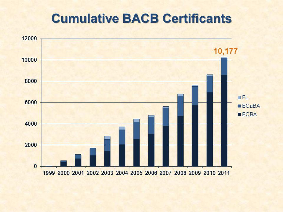 Cumulative BACB Certificants 10,177