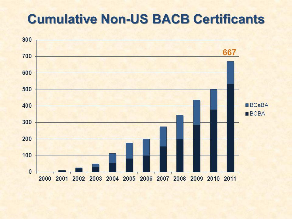Cumulative Non-US BACB Certificants 667