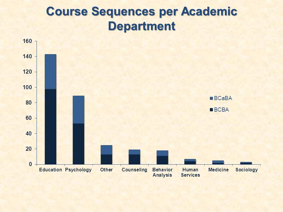 Course Sequences per Academic Department