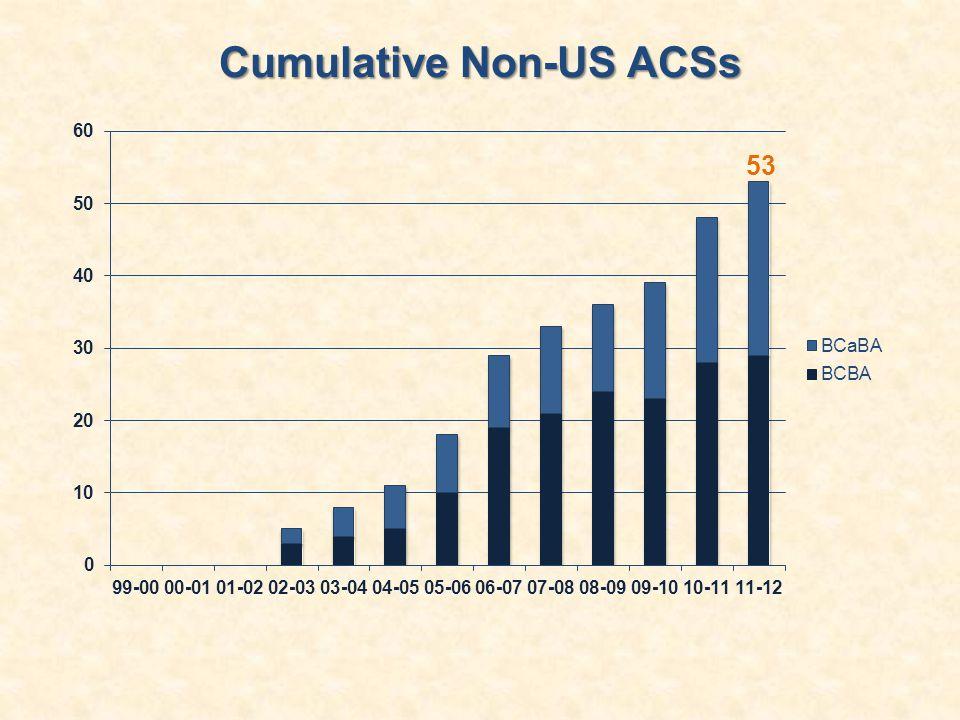Cumulative Non-US ACSs 53