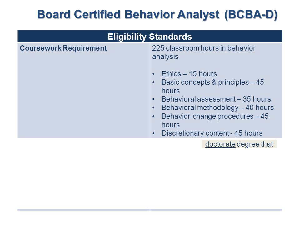 Eligibility Standards Coursework Requirement225 classroom hours in behavior analysis Ethics – 15 hours Basic concepts & principles – 45 hours Behavior