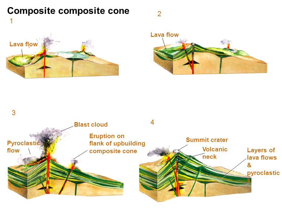 Composite composite cone Lava flow Blast cloud Summit crater Volcanic neck Layers of lava flows & pyroclastic s Lava flow Pyroclastic flow Eruption on flank of upbuilding composite cone 3 4 2 1