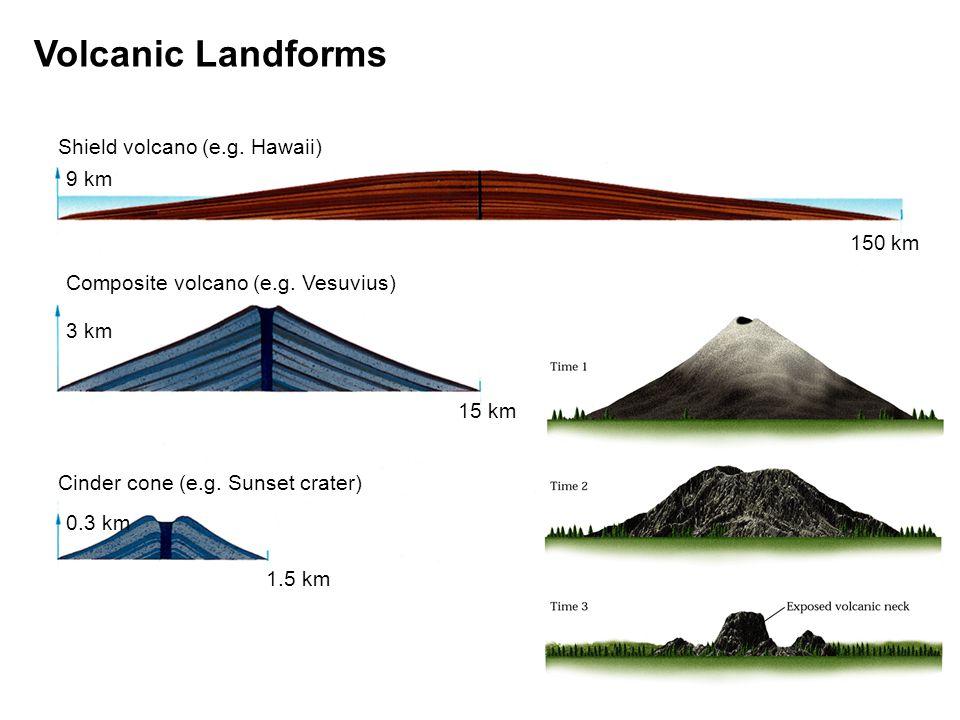 p.194-195c original artwork by Gary Hincks 9 km 3 km 0.3 km 1.5 km 15 km 150 km Shield volcano (e.g.